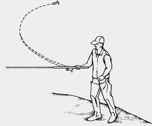 Как правильно закидывать спиннинг с катушкой новичку